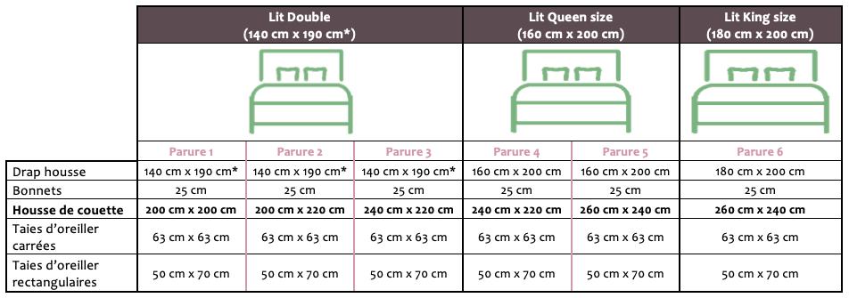 Guide des tailles parures de lit Rozea Déco